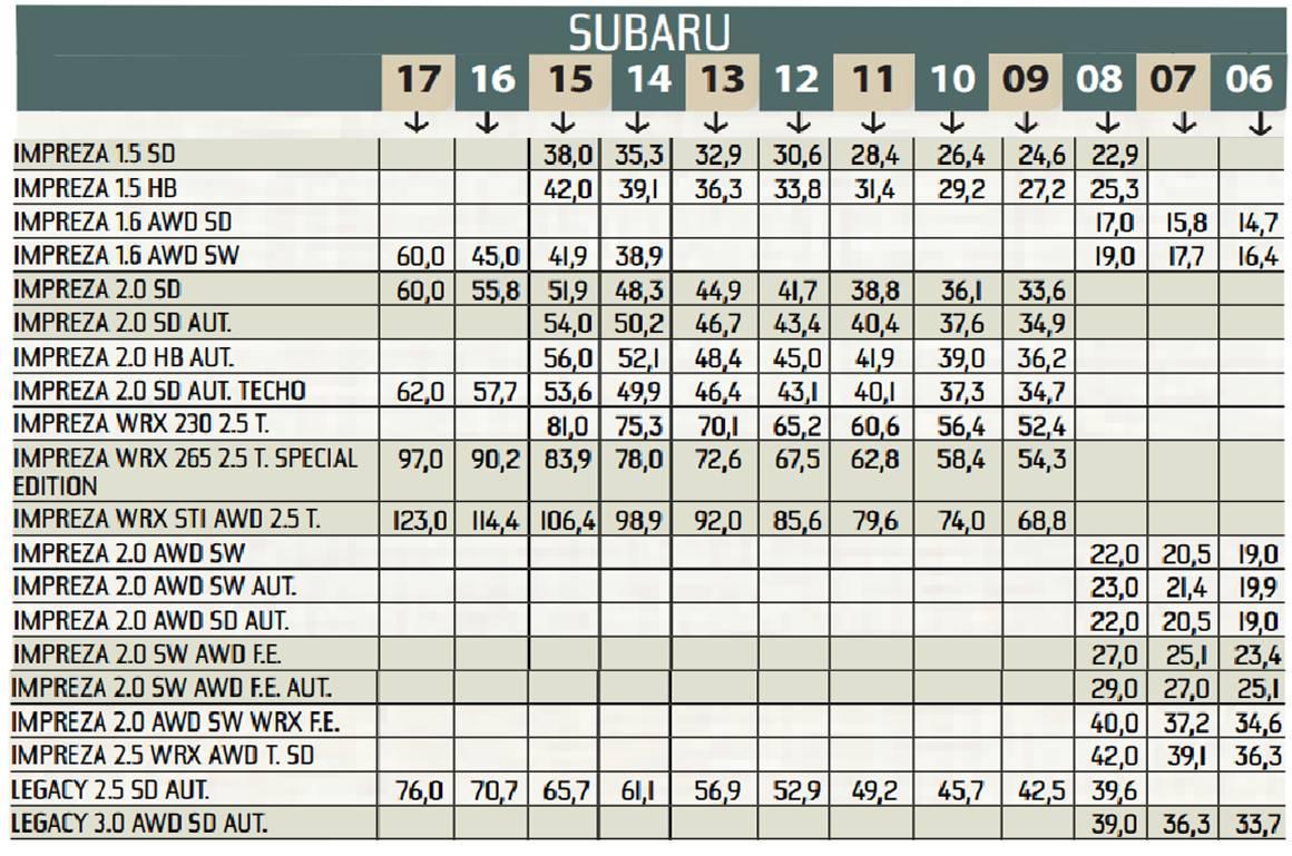 Precios carros Subaru